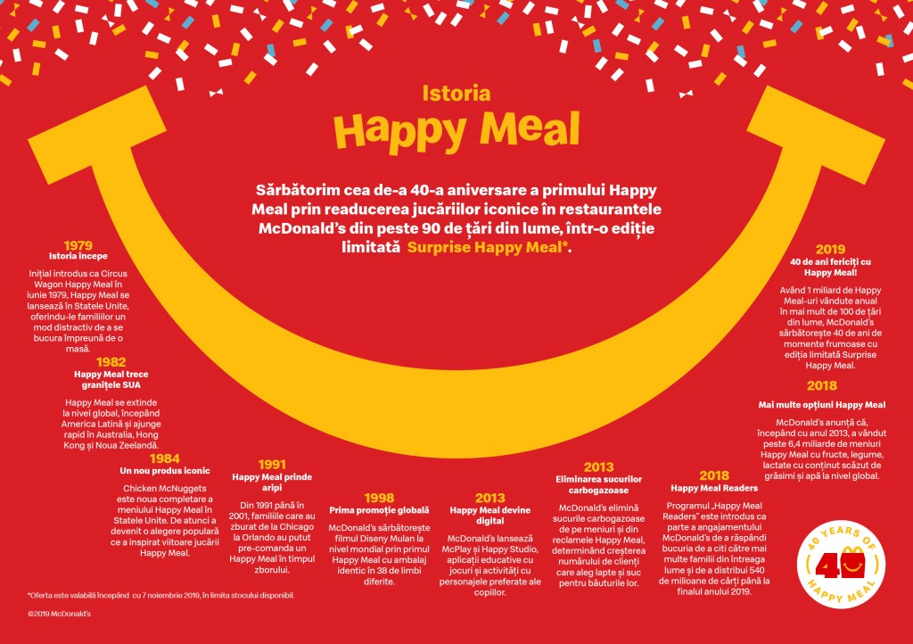 Infografic Happy Meal 40 de ani